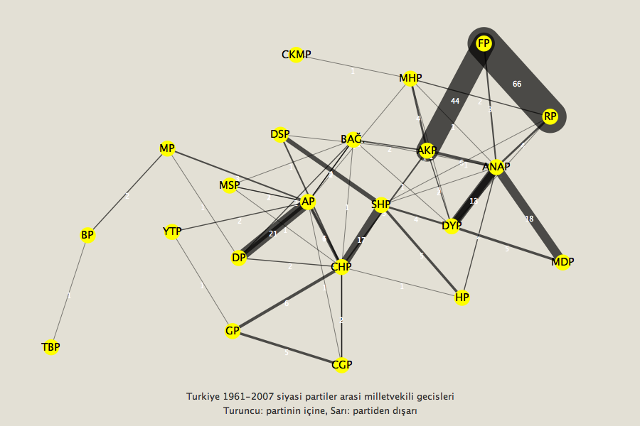 turkey-elections-political-party-network